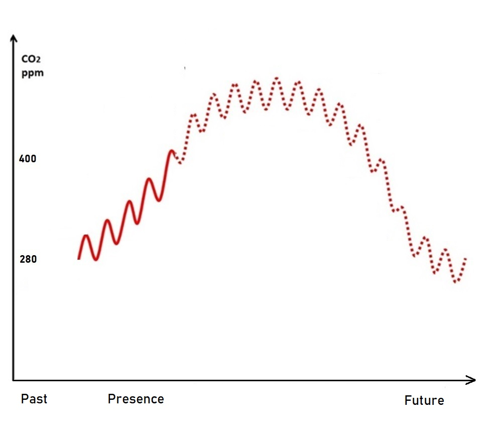 reversal of the keeling curve